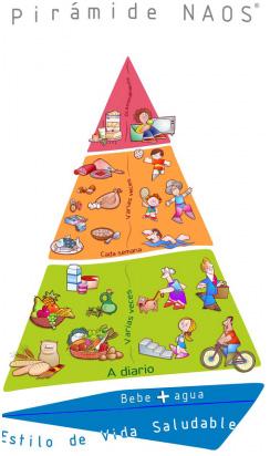 Reformas en la pirámide alimenticia
