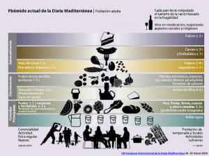 Alimentación saludable. Dieta equilibrada. Nuevos alimentos en l